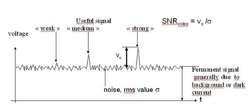 the design of electro optical sensors signal to noise. Black Bedroom Furniture Sets. Home Design Ideas