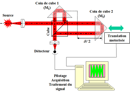 spectrometre optique