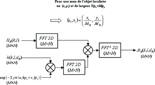 """Introduction au cours """"Modèles stochastiques en traitement ..."""