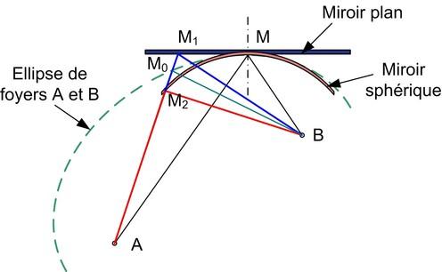 Optique g om trique fondamentaux minimal ou maximal for Optique miroir plan