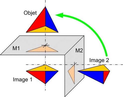 Optique g om trique fondamentaux miroirs plans for Optique miroir plan