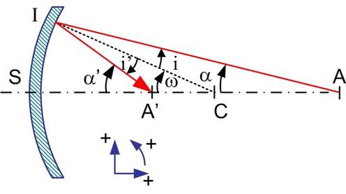 Optique g om trique fondamentaux miroirs sph riques for Miroir concave optique