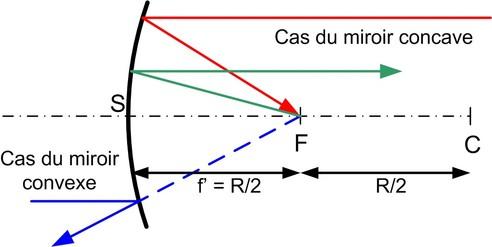 Optique g om trique fondamentaux foyers distance for Optique miroir plan