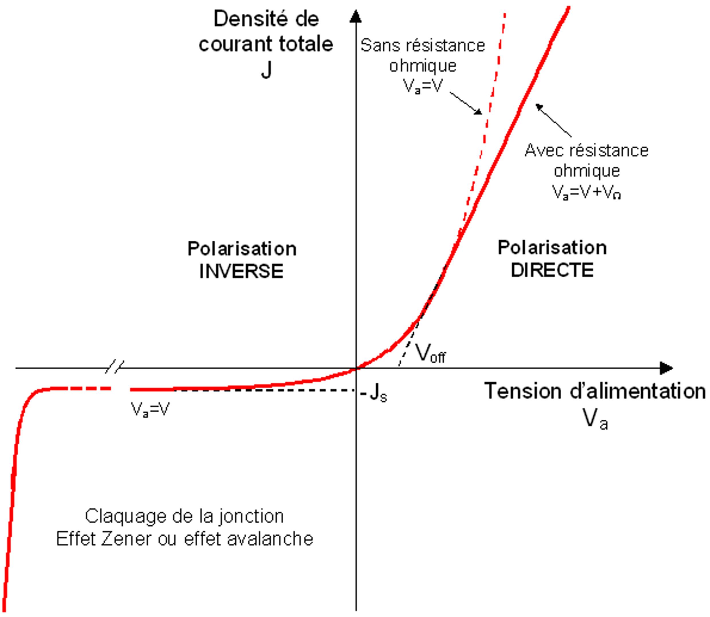 Physique des semi conducteurs fondamentaux cr dit des ressources - Calcul metre lineaire ...