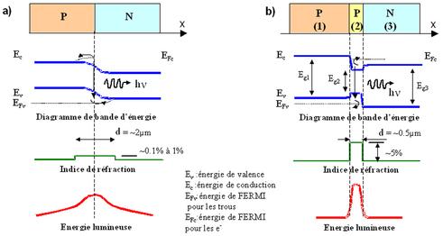 Figure 2 jonctions mettrices a homojonction b - Principe de fonctionnement d une chambre froide ...